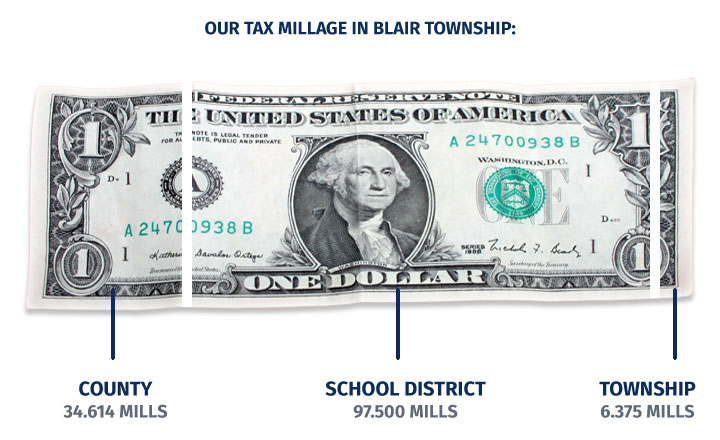 Tax Millage in Blair Township